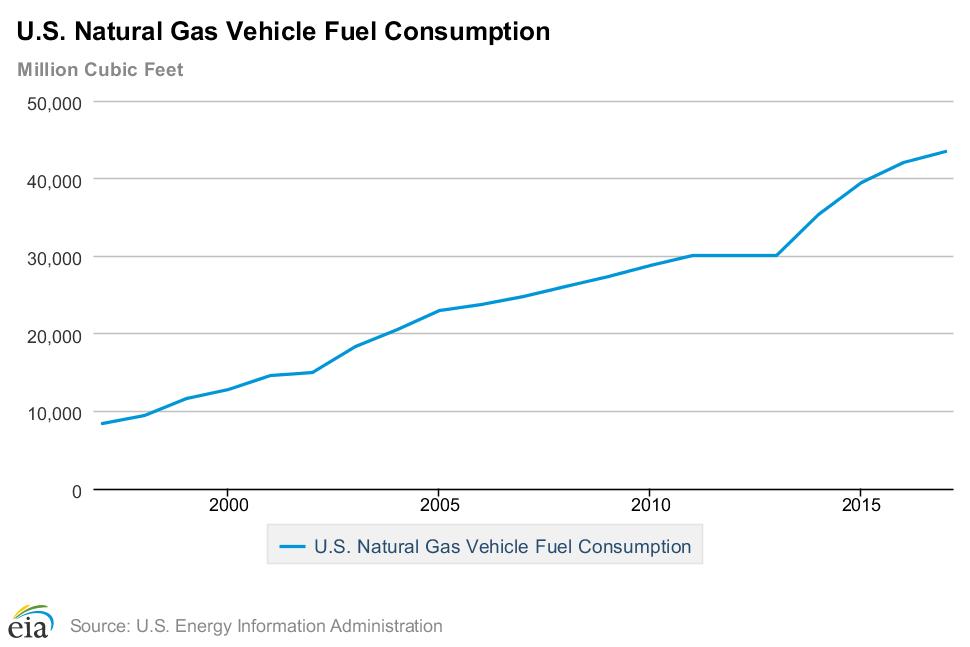 U.S Natural Gas Vehicle Fuel Consumption