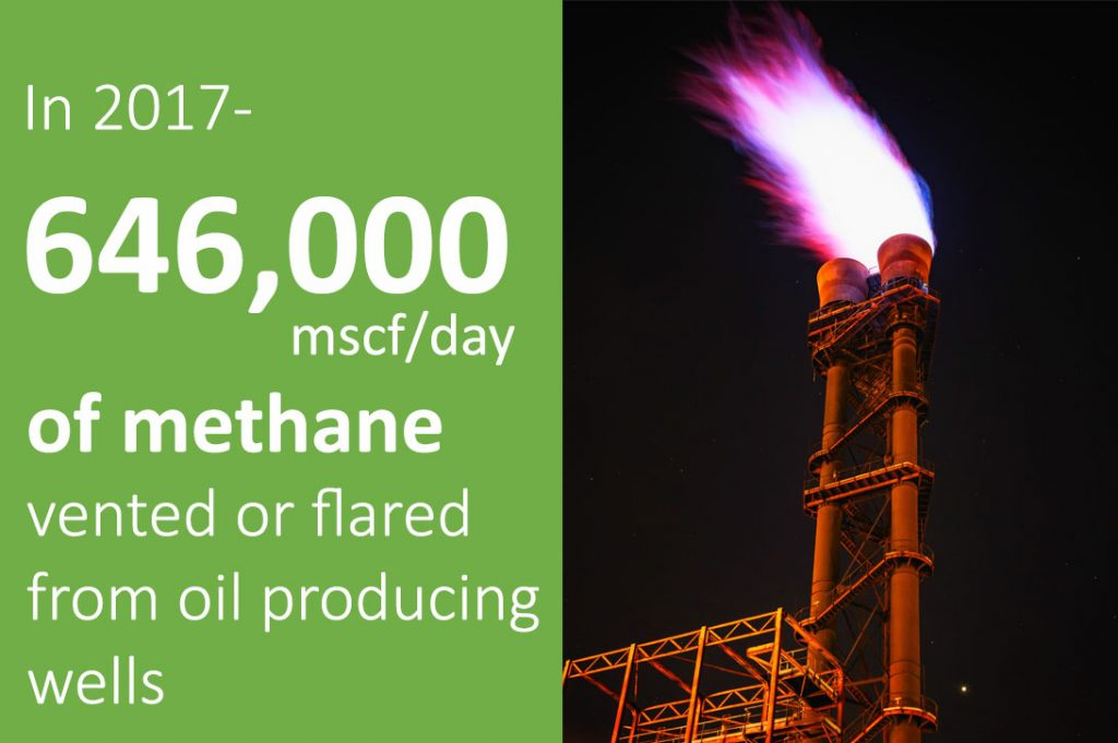 In 2017 646,000 mscf/day of methane was vented or flared from oil producing wells.