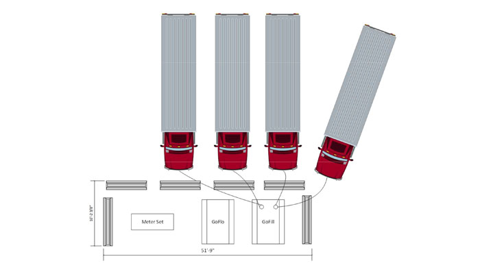 Example of a station set up with the GoFlo® and GoFill™ units